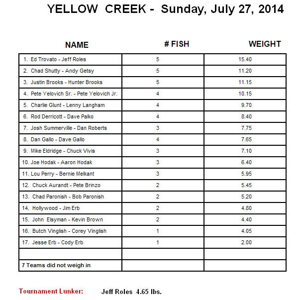 yellowcreek20140727