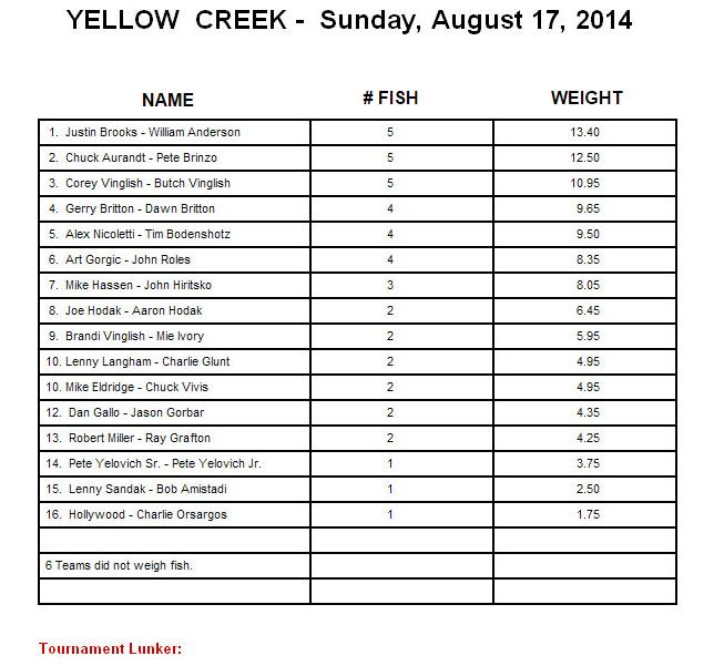 yellowcreek20140817
